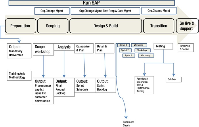 Implementing sap with asap 8 agile methodology springerlink performance management employee self service manager self service the following figure highlights the implementation plan using scrumasap malvernweather Image collections