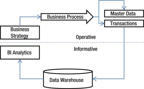 Implementing sap analytics powered by hana springerlink open image in new window malvernweather Gallery