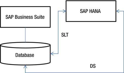 Implementing sap analytics powered by hana springerlink open image in new window malvernweather Image collections