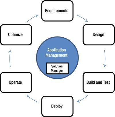 Implementing SAP using Tools, Methods, and Accelerators | SpringerLink