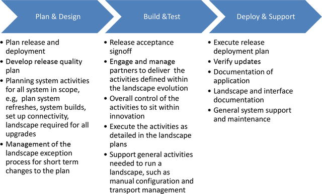 Release Management in SAP Using a Structured Approach