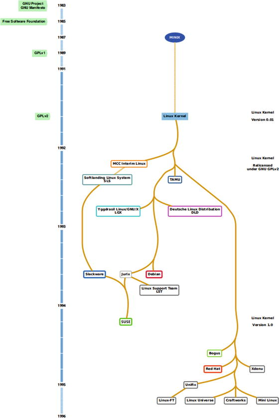 The Linux Distro Family Tree | SpringerLink
