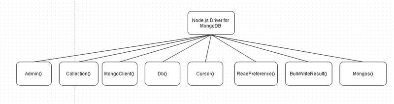 Using MongoDB with Node js | SpringerLink