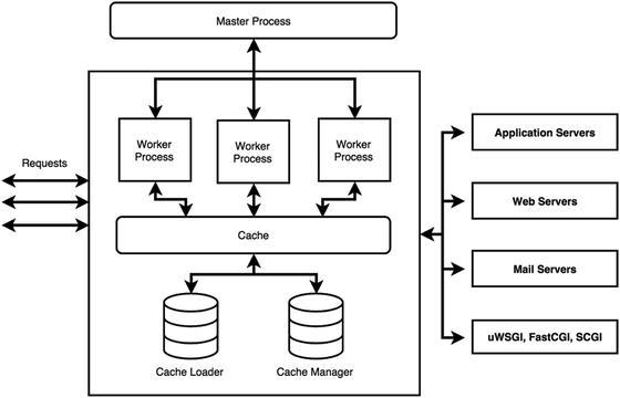 Nginx Core Architecture | SpringerLink