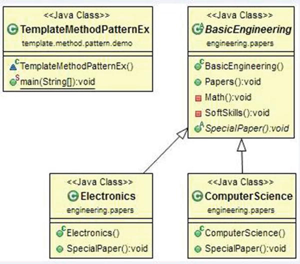 Template Method Patterns | SpringerLink