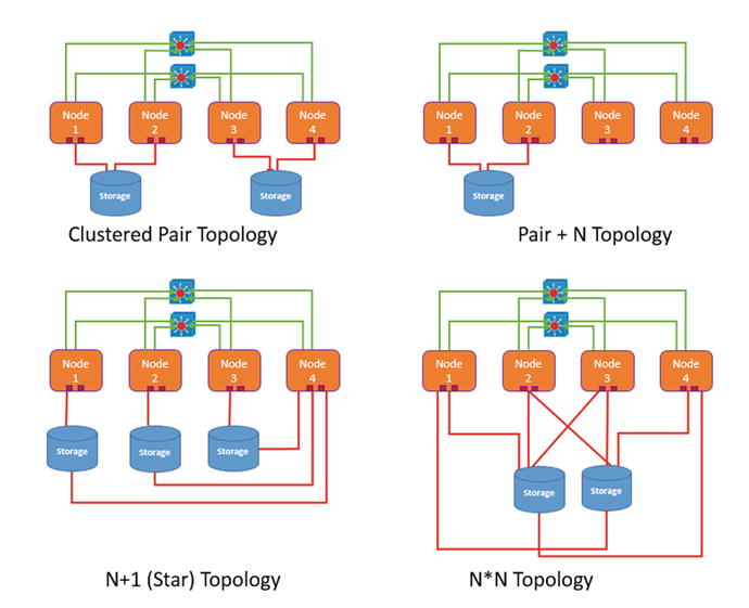 cluster introduction architecture for oracle solaris cluster and rh link springer com Two-Node Cluster High-Availability Cluster