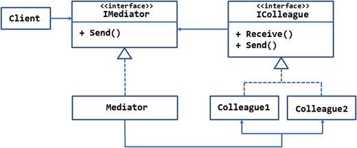 Behavioral Patterns: Mediator, Memento, and Observer | SpringerLink
