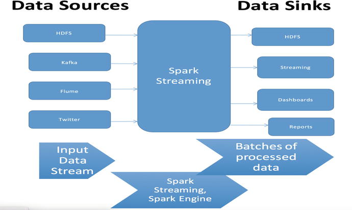 Standard Toolkits for Hadoop and Analytics | SpringerLink