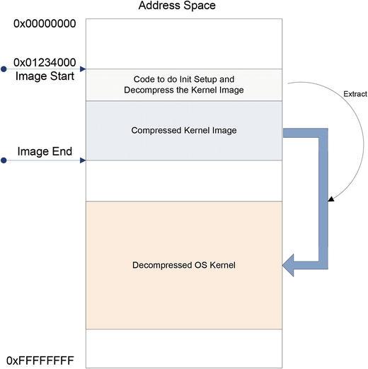 Power On and Bootloader | SpringerLink