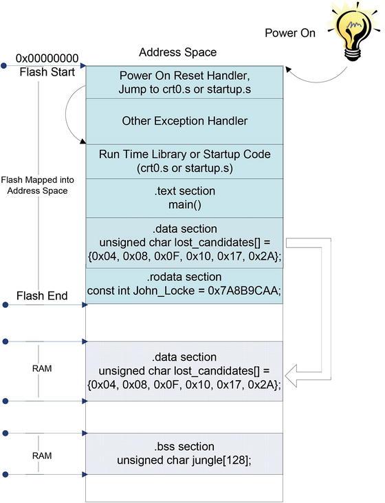 Power On and Bootloader   SpringerLink