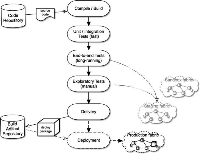 Deploying and Running Microservices | SpringerLink