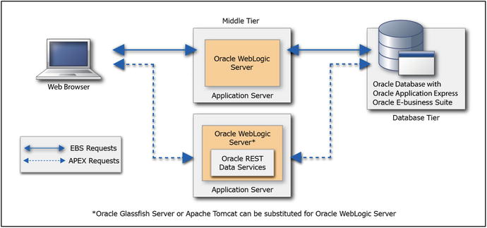 APEX and Oracle E-Business Suite | SpringerLink