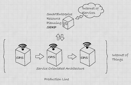 Smart Factories | SpringerLink