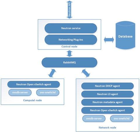 OpenStack Networking | SpringerLink