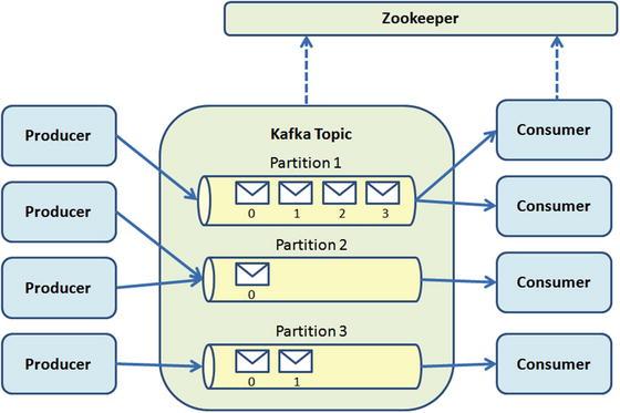 The Broker: Apache Kafka | SpringerLink