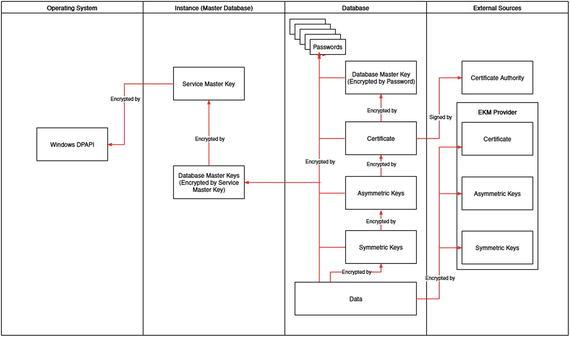 Encryption in SQL Server | SpringerLink