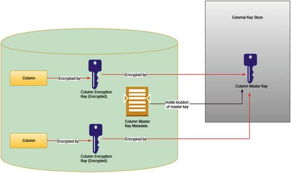 Encryption in SQL Server   SpringerLink