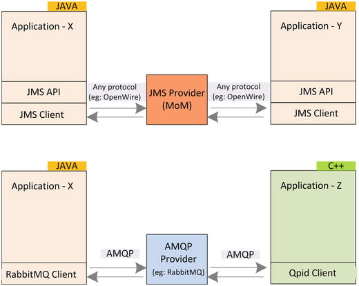 Enterprise Messaging with JMS, AMQP, MQTT, and Kafka
