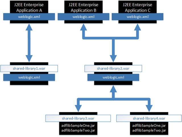 Extend Portal with Shared Libraries | SpringerLink