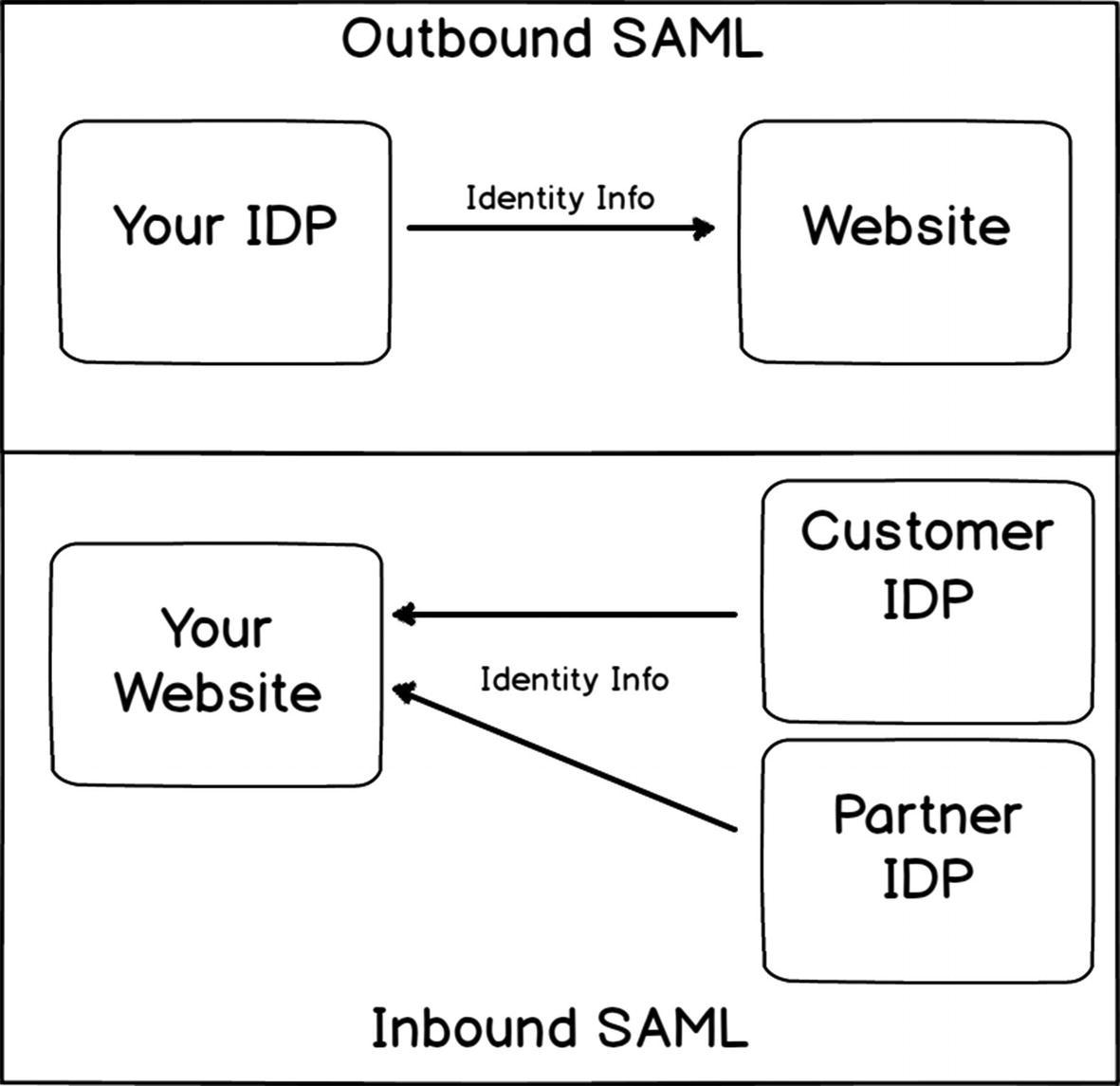 SAML | SpringerLink