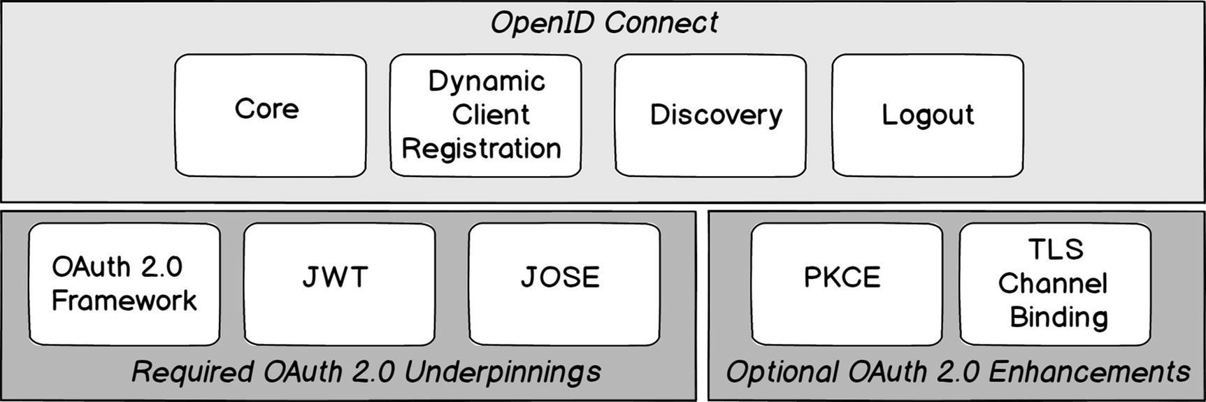 OpenID Connect | SpringerLink