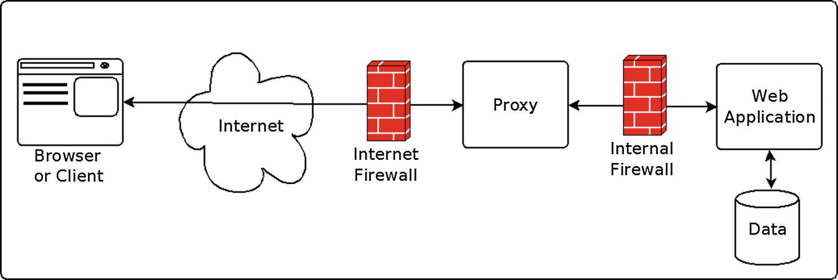 Proxy | SpringerLink