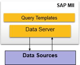 Basics of SAP MII | SpringerLink
