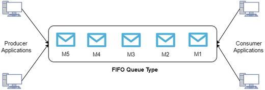 Hands-on Simple Queue Service (SQS) | SpringerLink