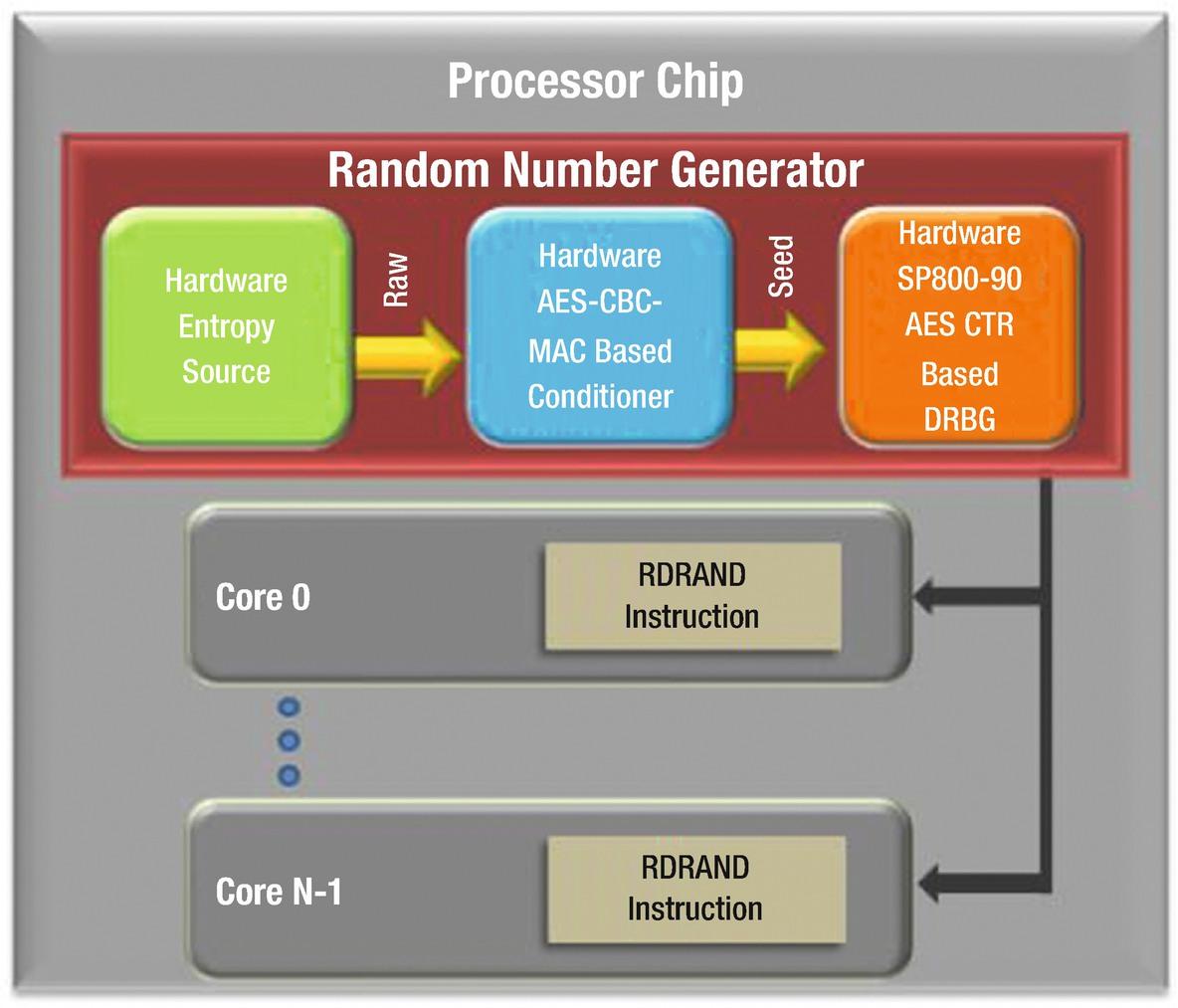 Base Platform Security Hardware Building Blocks   SpringerLink