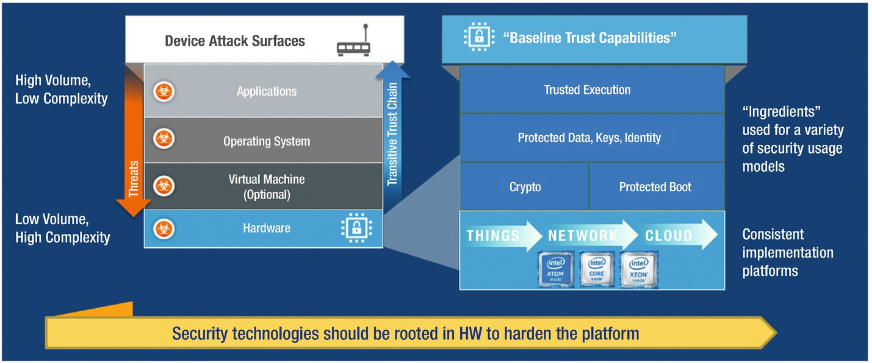 Base Platform Security Hardware Building Blocks | SpringerLink