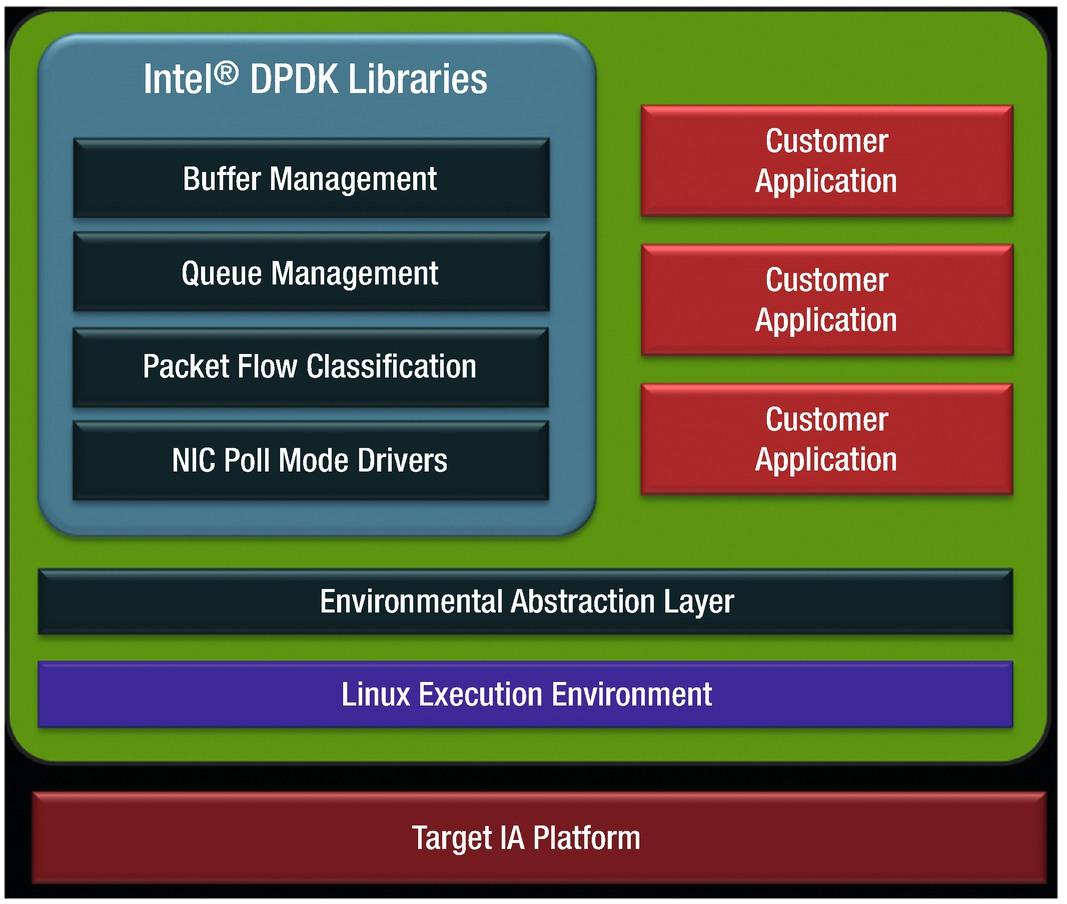 IoT Security Building Blocks | SpringerLink on