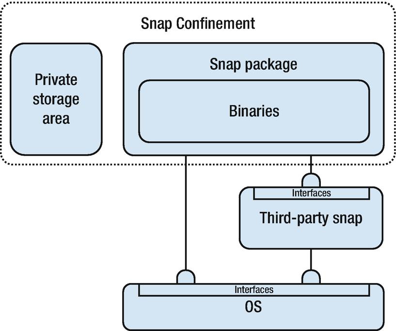IoT Software Security Building Blocks | SpringerLink