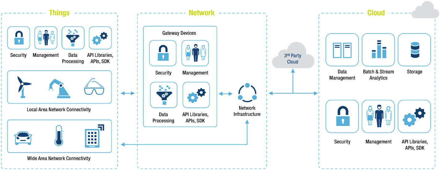 Connectivity Technologies for IoT | SpringerLink