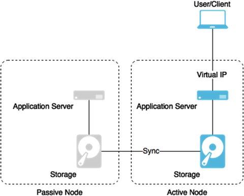 HA Jenkins Setup Using CoreOS, Docker, and GlusterFS | SpringerLink
