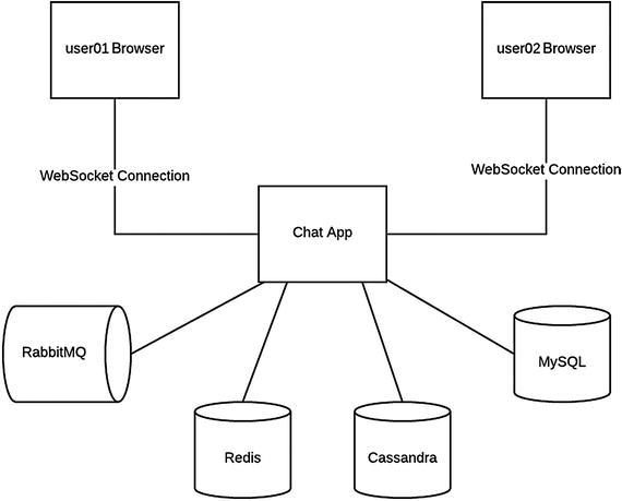 Single-Node Chat Architecture   SpringerLink