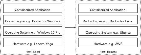Docker | SpringerLink