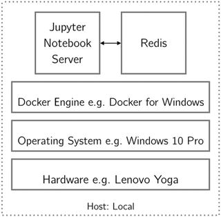 Docker Compose | SpringerLink
