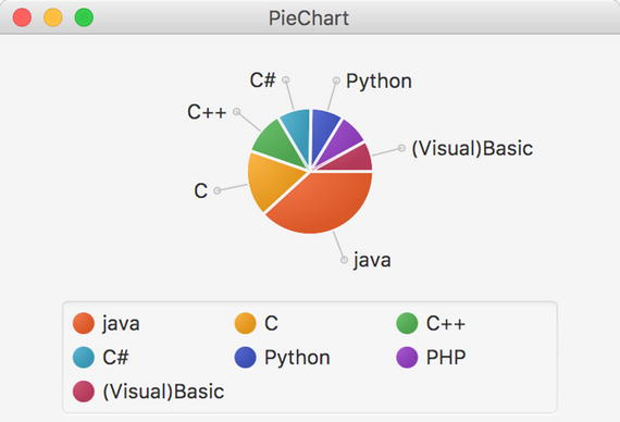 Creating Charts in JavaFX | SpringerLink