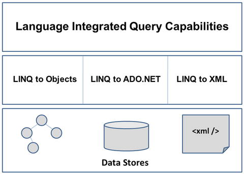 Working with LINQ to XML | SpringerLink