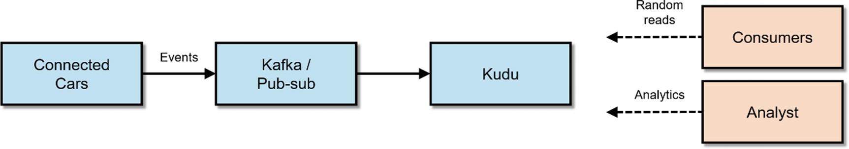 Introduction to Kudu | SpringerLink