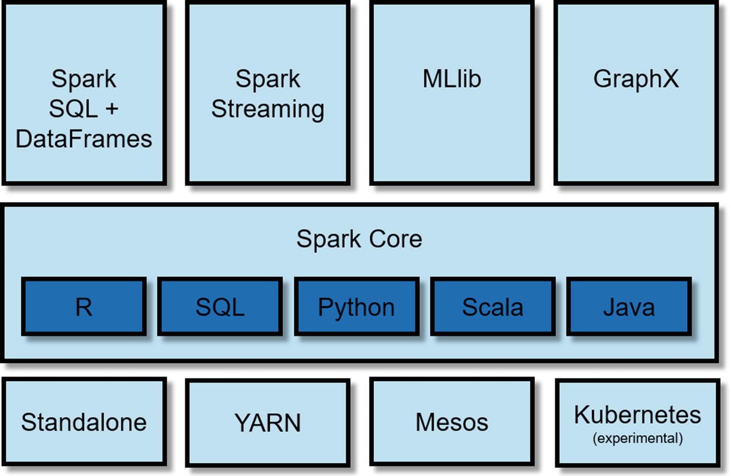 Introduction to Spark | SpringerLink