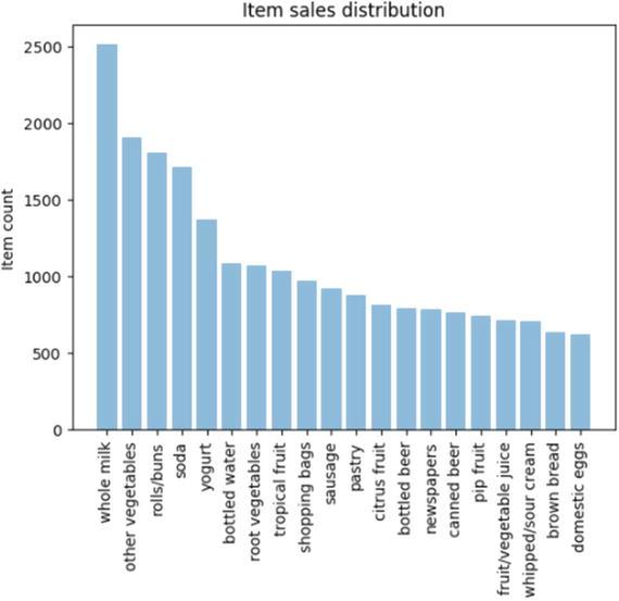 Customer Segmentation and Effective Cross Selling | SpringerLink
