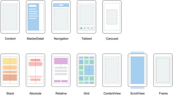 Xamarin Forms Contents | SpringerLink