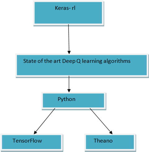 Reinforcement Learning with Keras, TensorFlow, and ChainerRL