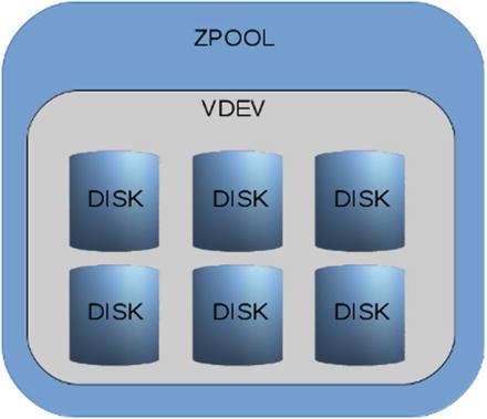 ZFS Overview | SpringerLink