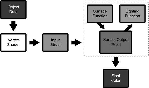 Surface Shaders | SpringerLink