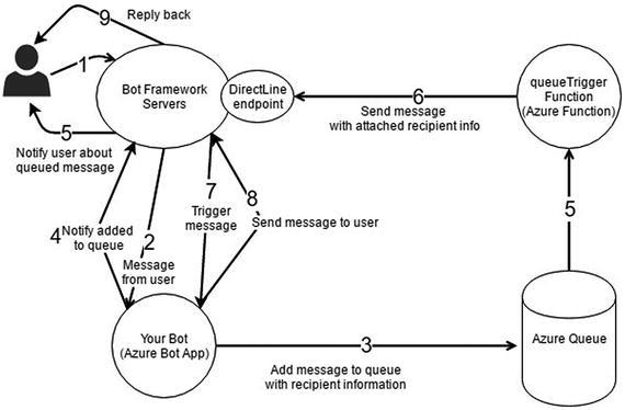 Conversations as Platforms | SpringerLink