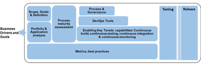 Models, Tools, and Templates Used in Digital Project Management