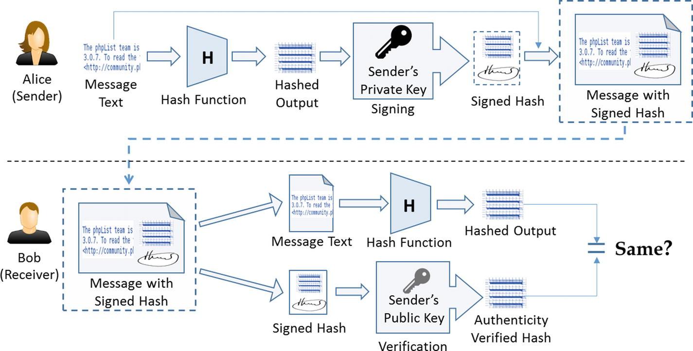 How Blockchain Works | SpringerLink