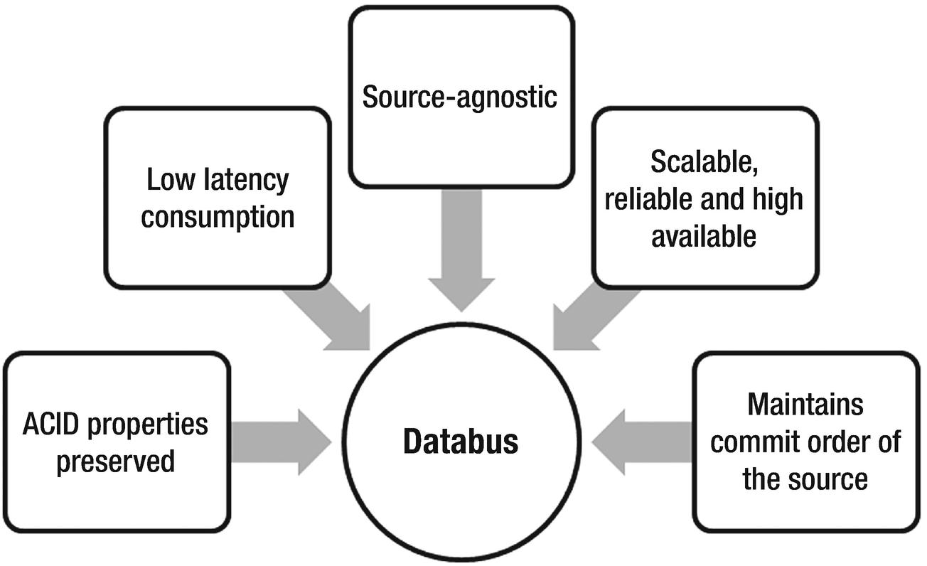 Data lake ingestion strategies | SpringerLink
